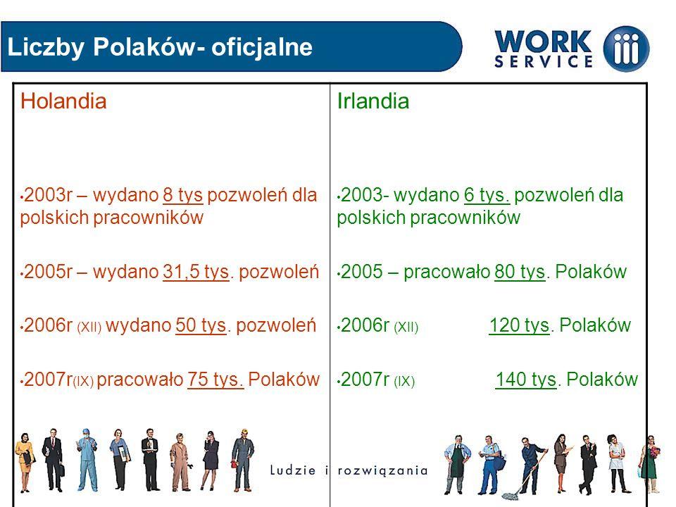 Liczby Polaków- oficjalne