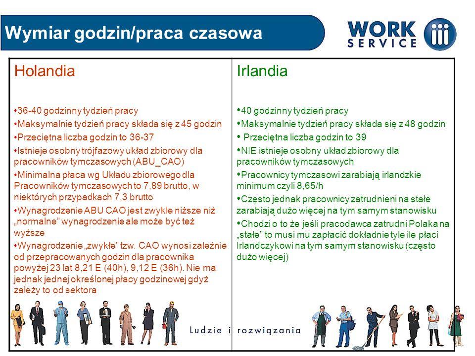 Wymiar godzin/praca czasowa