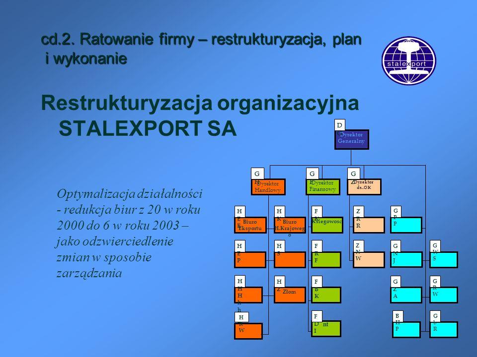 cd.2. Ratowanie firmy – restrukturyzacja, plan i wykonanie