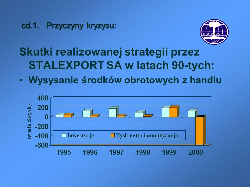 Skutki realizowanej strategii przez STALEXPORT SA w latach 90-tych: