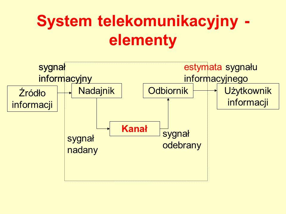 System telekomunikacyjny -elementy