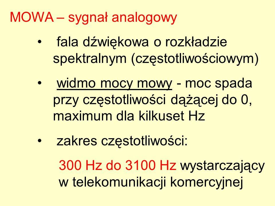 MOWA – sygnał analogowy