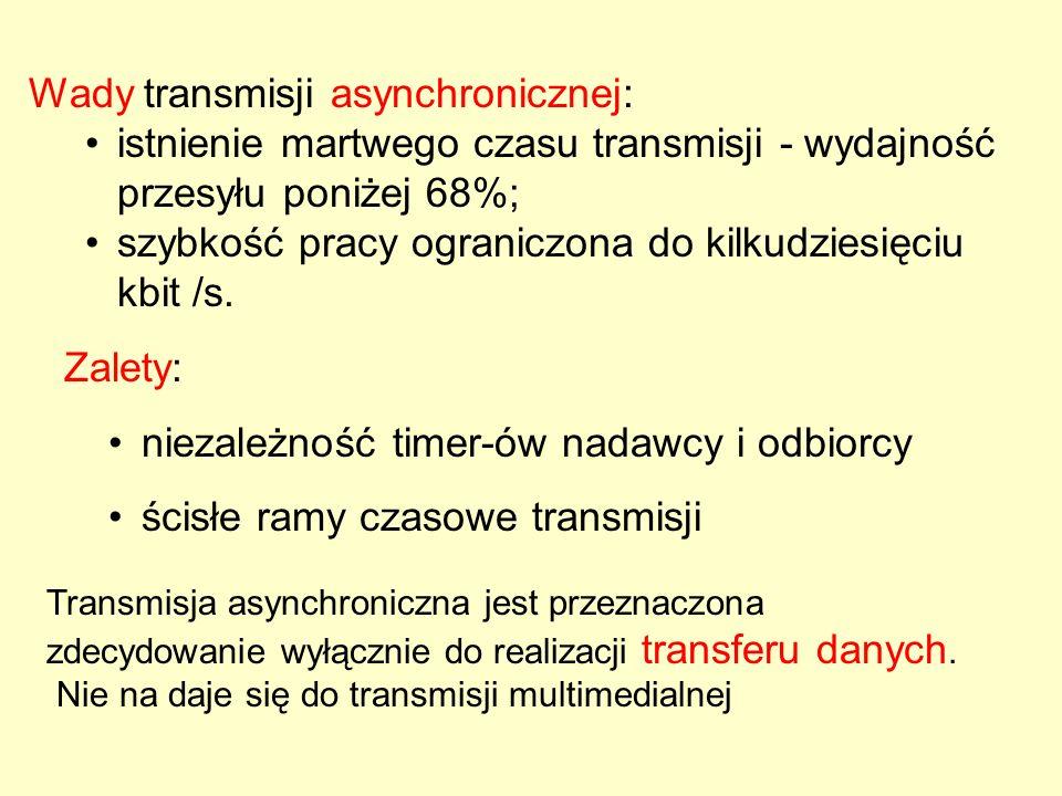 Wady transmisji asynchronicznej: