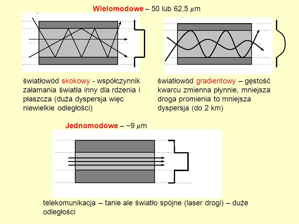 Wielomodowe – 50 lub 62,5 m