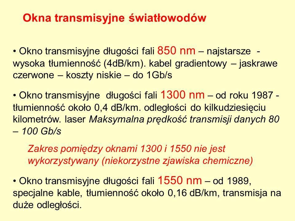 Okna transmisyjne światłowodów