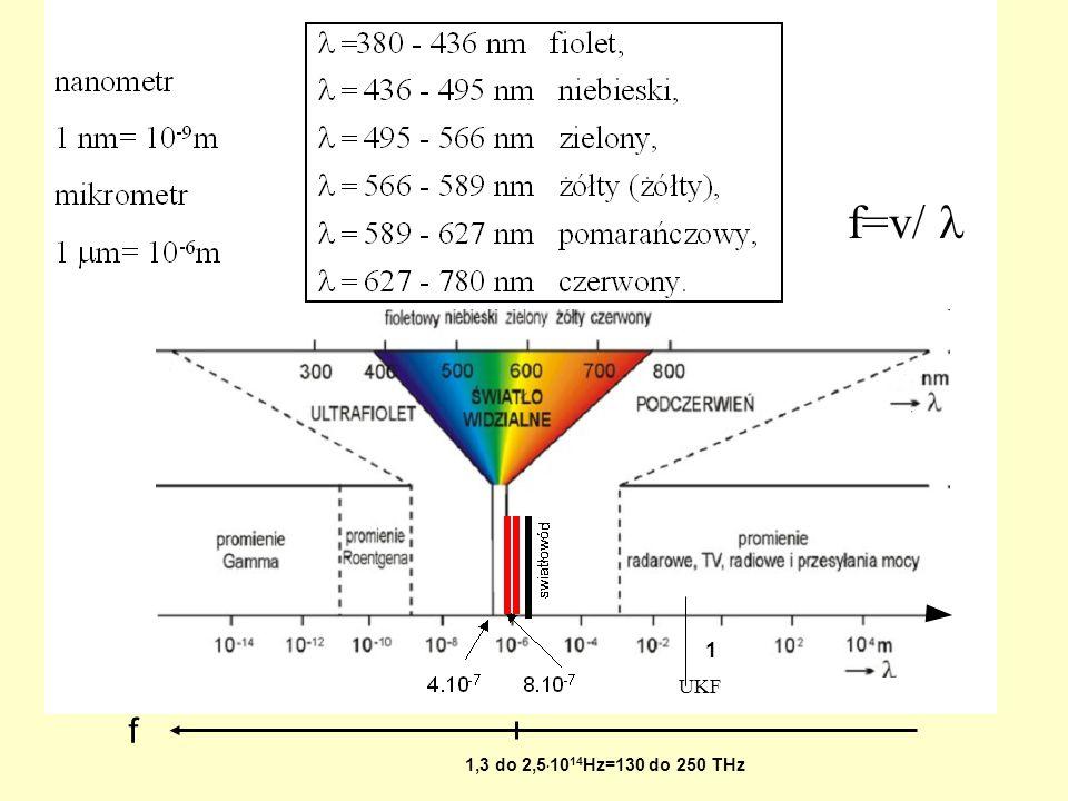 f=v/  1 UKF f 1,3 do 2,5.1014Hz=130 do 250 THz