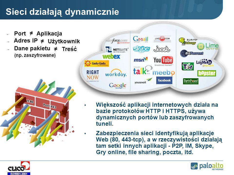 Sieci działają dynamicznie