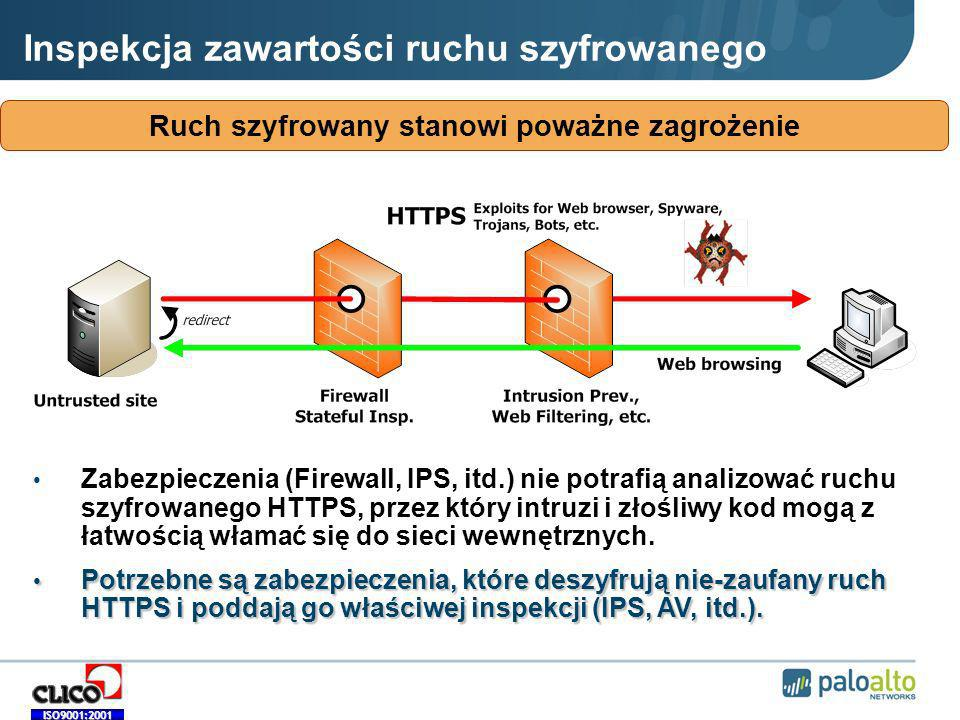 Inspekcja zawartości ruchu szyfrowanego