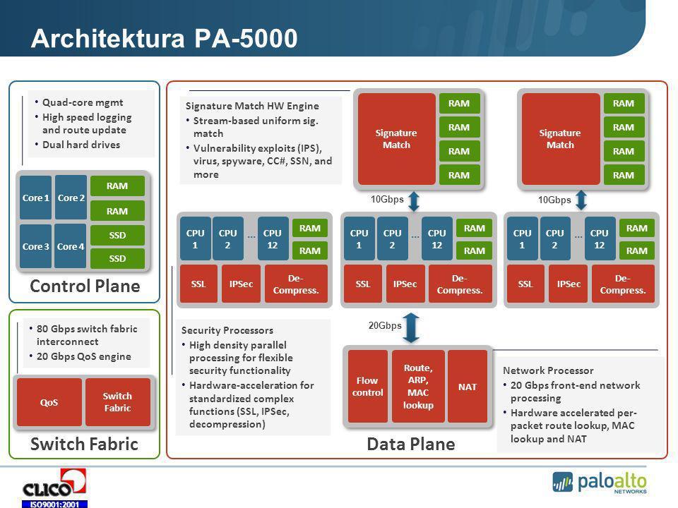 Architektura PA-5000 03/05/07 Control Plane Switch Fabric Data Plane