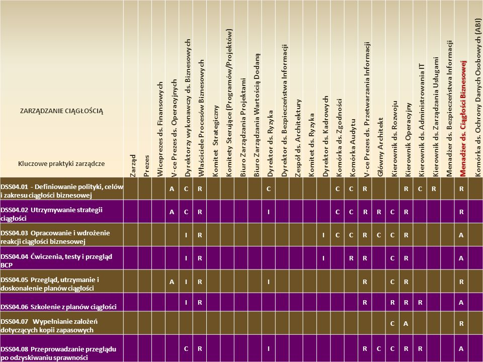 ZARZĄDZANIE CIĄGŁOŚCIĄ Kluczowe praktyki zarządcze
