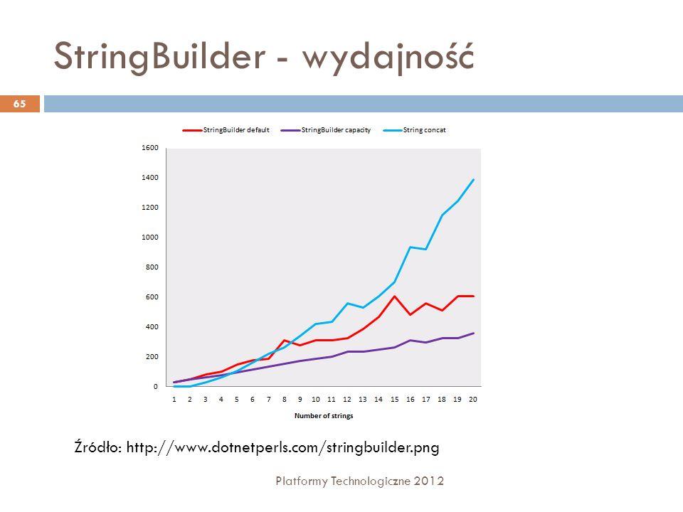 StringBuilder - wydajność