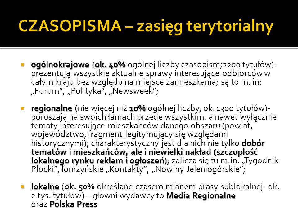CZASOPISMA – zasięg terytorialny
