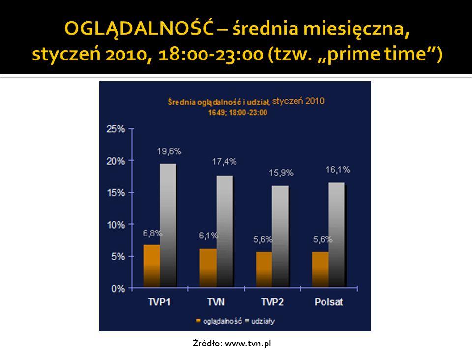 OGLĄDALNOŚĆ – średnia miesięczna, styczeń 2010, 18:00-23:00 (tzw