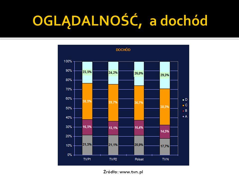 OGLĄDALNOŚĆ, a dochód Źródło: www.tvn.pl