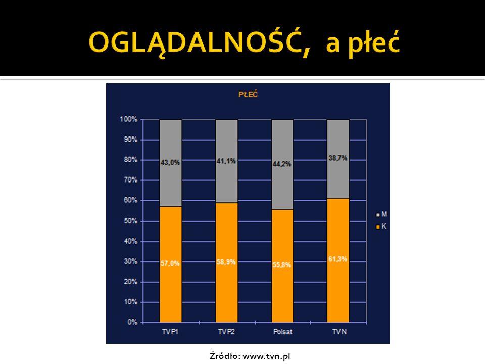 OGLĄDALNOŚĆ, a płeć Źródło: www.tvn.pl