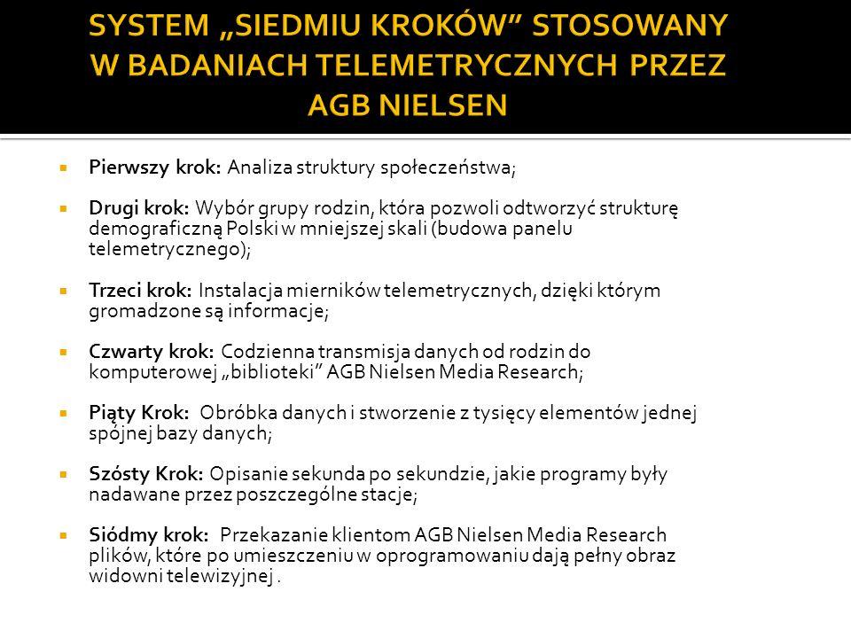 """SYSTEM """"SIEDMIU KROKÓW STOSOWANY W BADANIACH TELEMETRYCZNYCH PRZEZ AGB NIELSEN"""