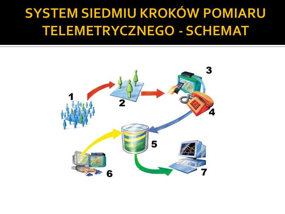 SYSTEM SIEDMIU KROKÓW POMIARU TELEMETRYCZNEGO - SCHEMAT