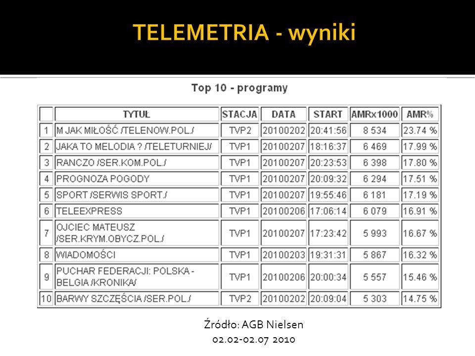 TELEMETRIA - wyniki Źródło: AGB Nielsen 02.02-02.07 2010