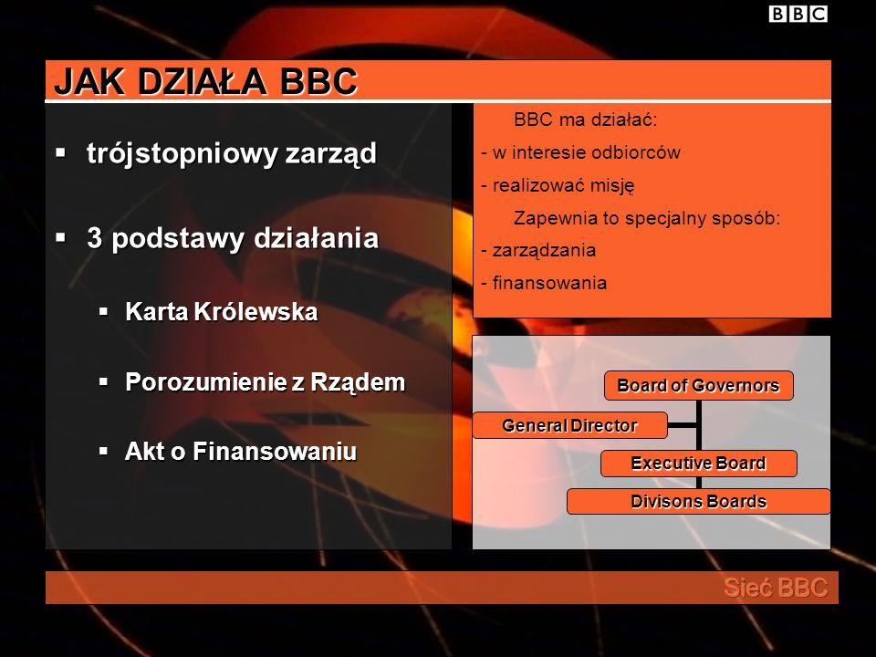 JAK DZIAŁA BBC trójstopniowy zarząd 3 podstawy działania
