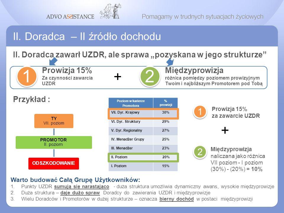 1 2 + + II. Doradca – II źródło dochodu 1 2