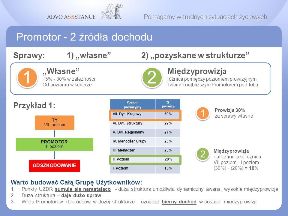1 2 Promotor - 2 źródła dochodu 1 2