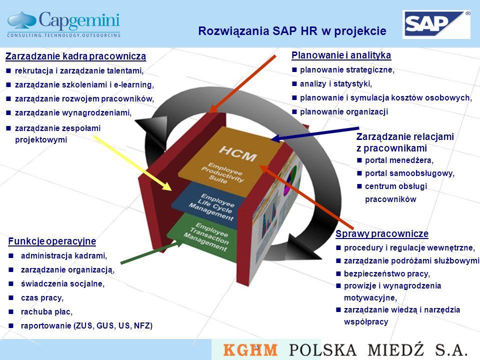 Rozwiązania SAP HR w projekcie