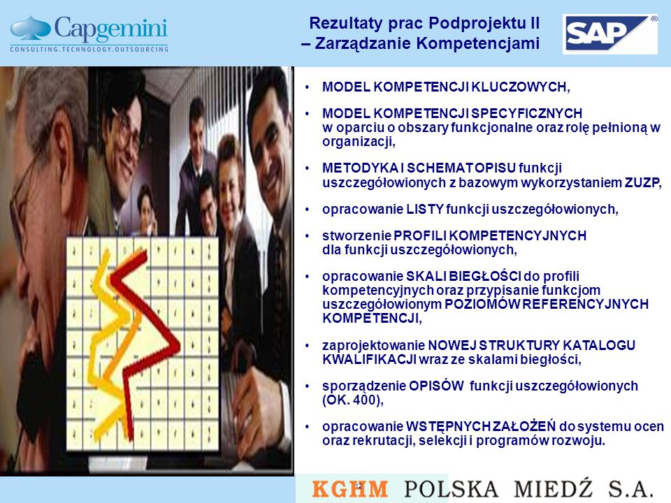 Rezultaty prac Podprojektu II – Zarządzanie Kompetencjami