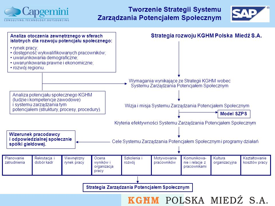 Tworzenie Strategii Systemu Zarządzania Potencjałem Społecznym