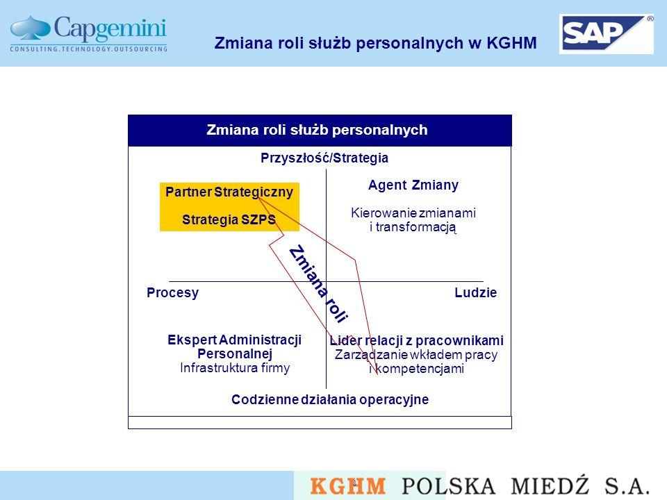 Zmiana roli służb personalnych w KGHM