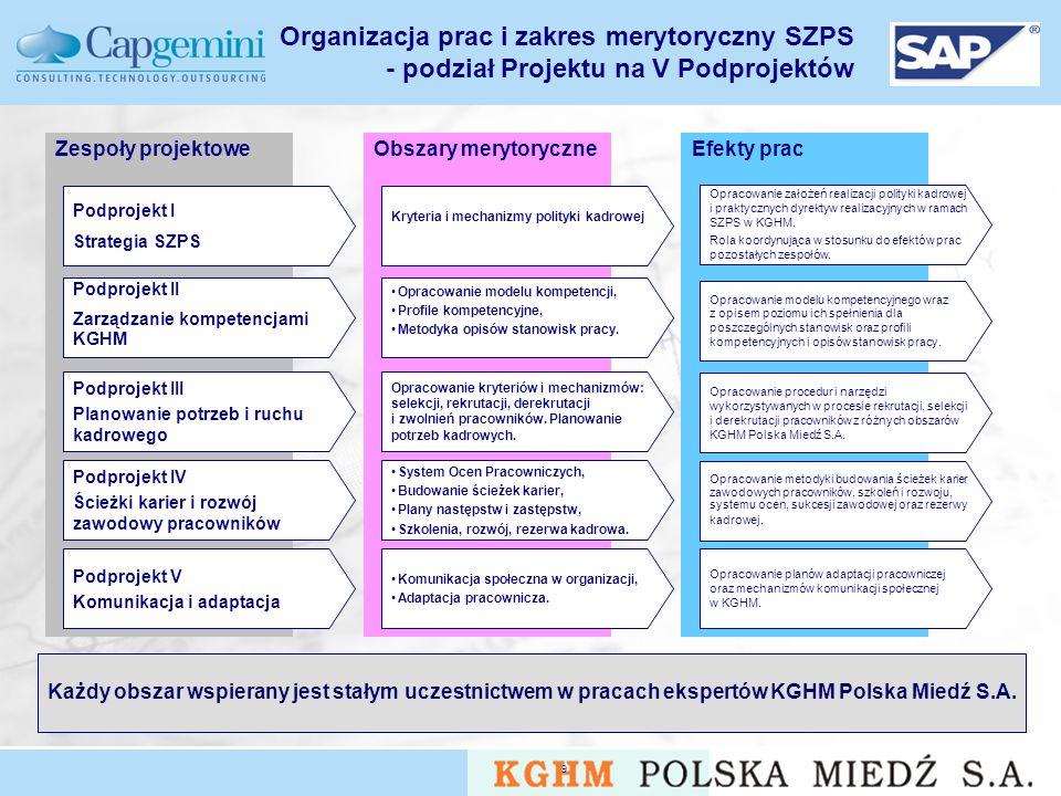 Organizacja prac i zakres merytoryczny SZPS - podział Projektu na V Podprojektów