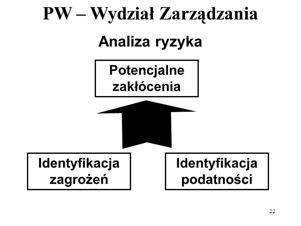 Potencjalne zakłócenia Identyfikacja zagrożeń Identyfikacja podatności