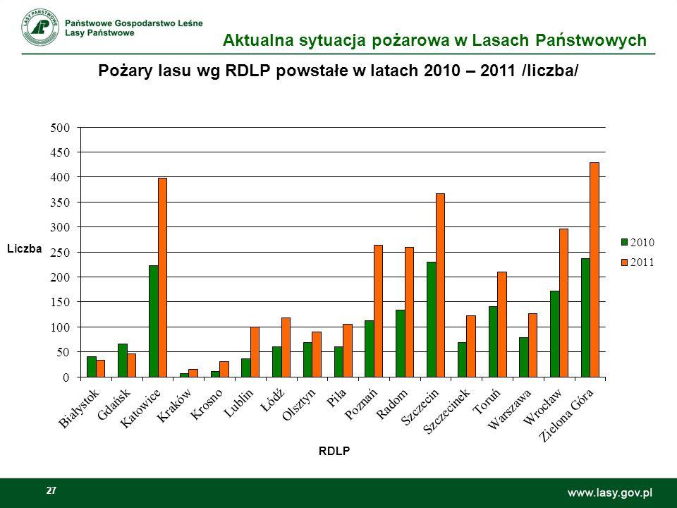 Pożary lasu wg RDLP powstałe w latach 2010 – 2011 /liczba/
