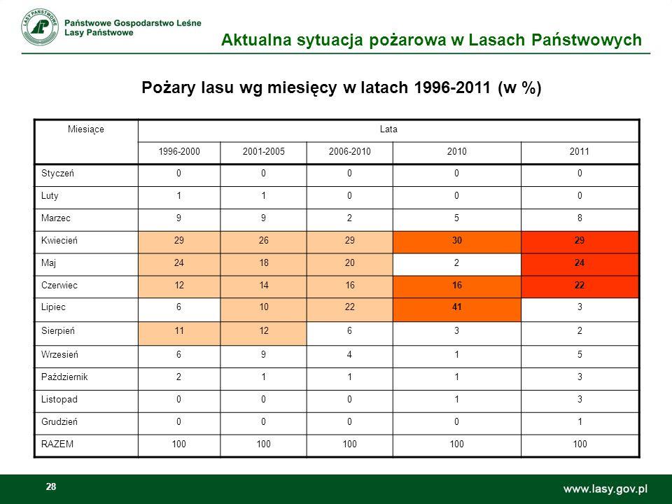 Pożary lasu wg miesięcy w latach 1996-2011 (w %)