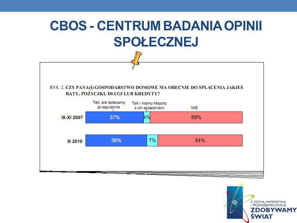 CBOS - Centrum badania opinii społecznej