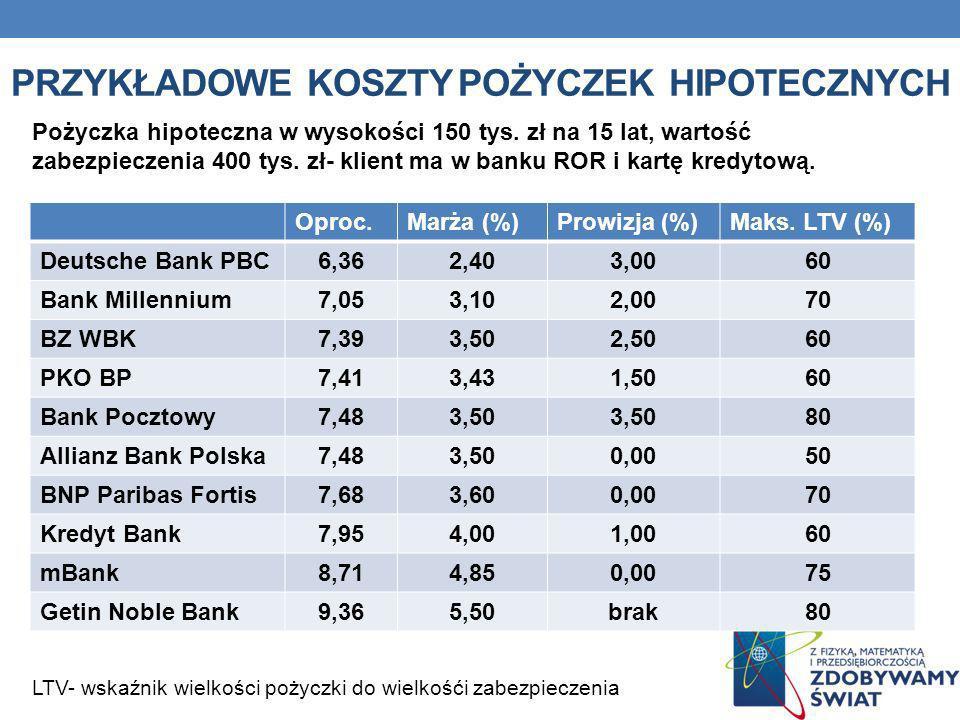 Przykładowe koszty pożyczek hipotecznych