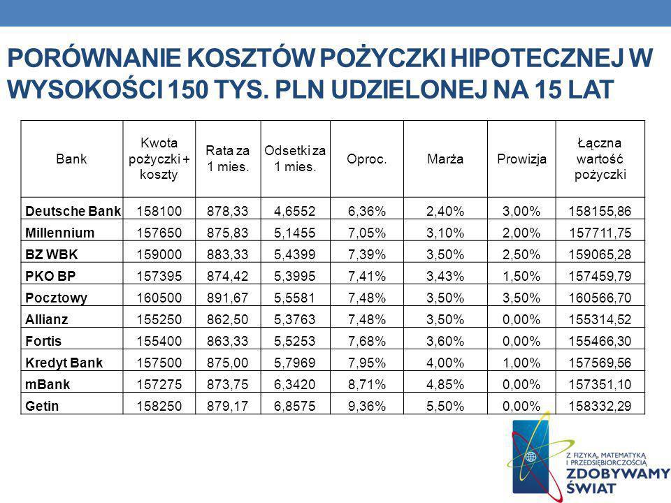 Porównanie kosztów pożyczki HIPOTECZNEJ w wysokości 150 tys