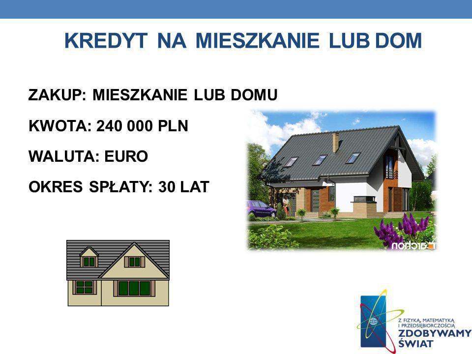 Kredyt na Mieszkanie lub dom