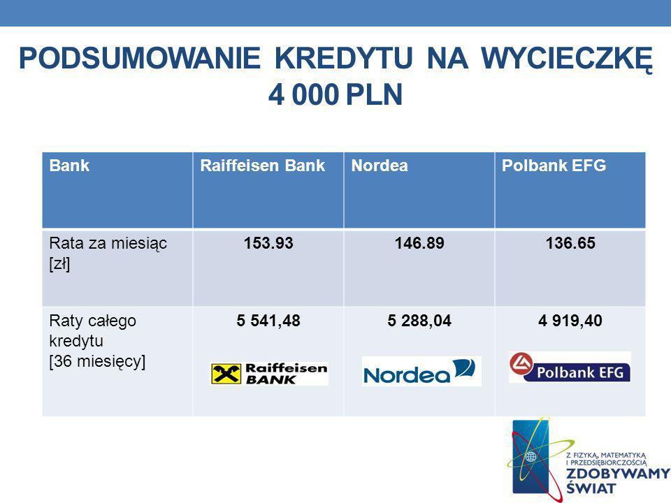 Podsumowanie kredytu na wycieczkę 4 000 pln
