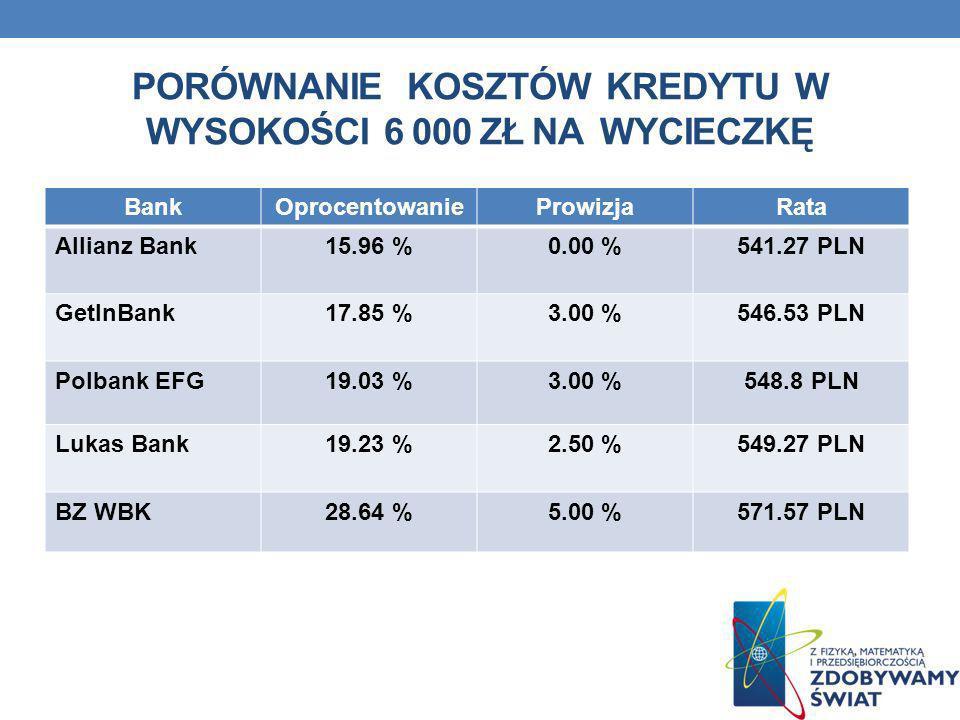 Porównanie kosztów kredytu w wysokości 6 000 zł na wycieczkĘ