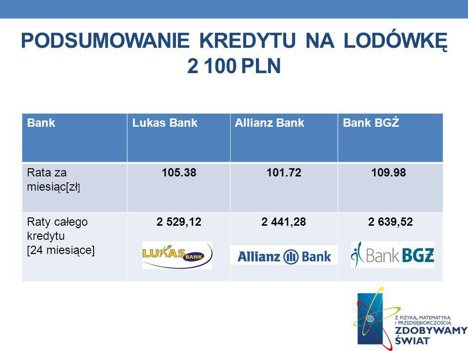 Podsumowanie kredytu na lodówkę 2 100 pln