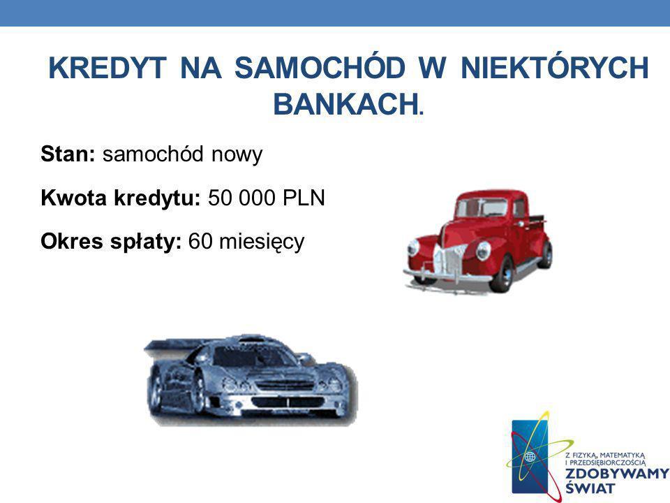 Kredyt na samochód w niektórych bankach.
