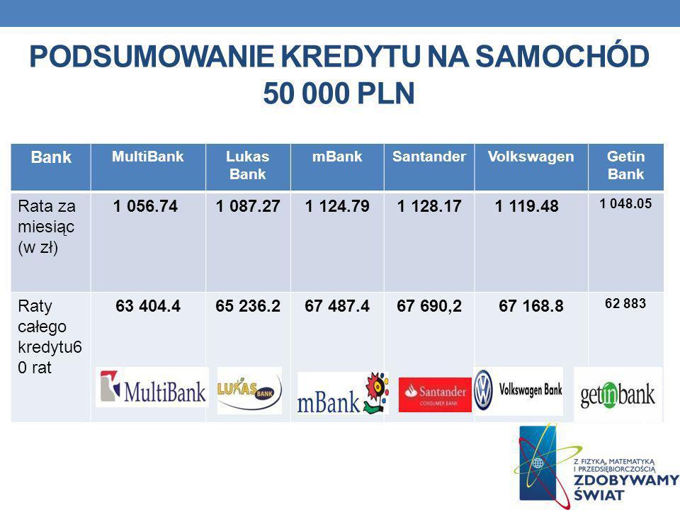Podsumowanie kredytu na samochód 50 000 pln