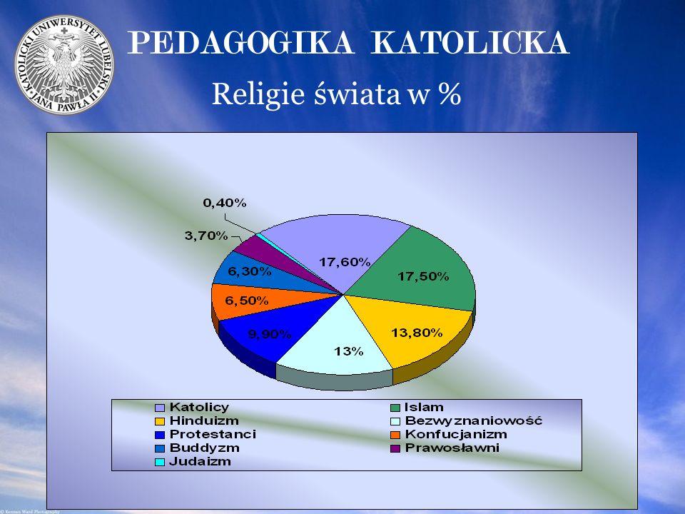 PEDAGOGIKA KATOLICKA Religie świata w %
