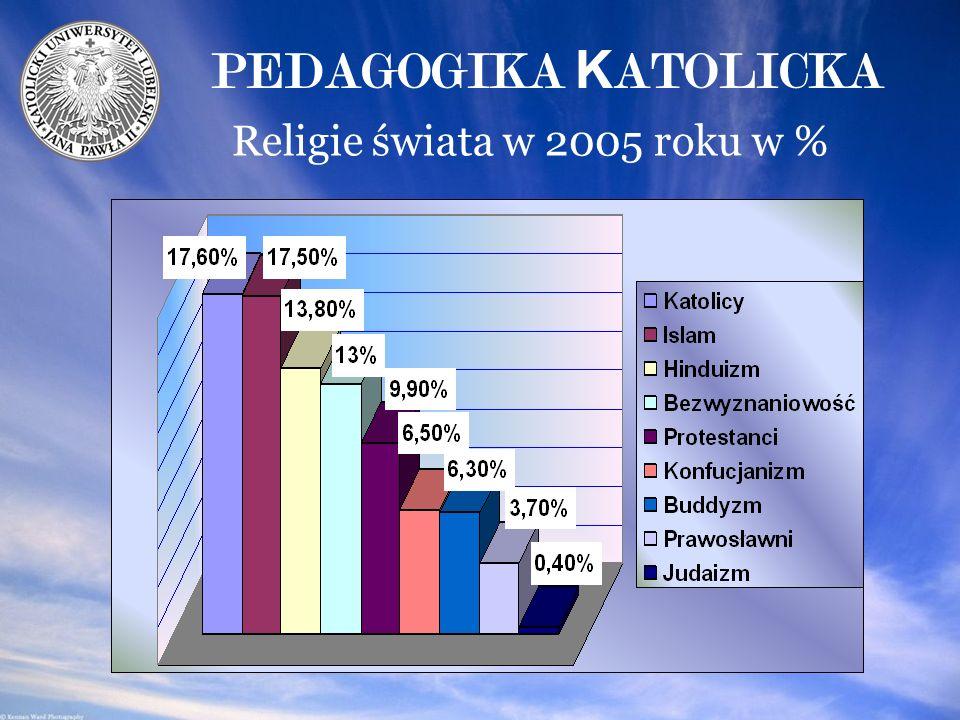 Religie świata w 2005 roku w %