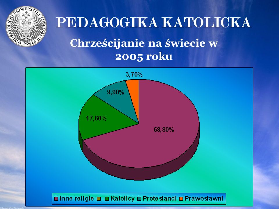 Chrześcijanie na świecie w 2005 roku