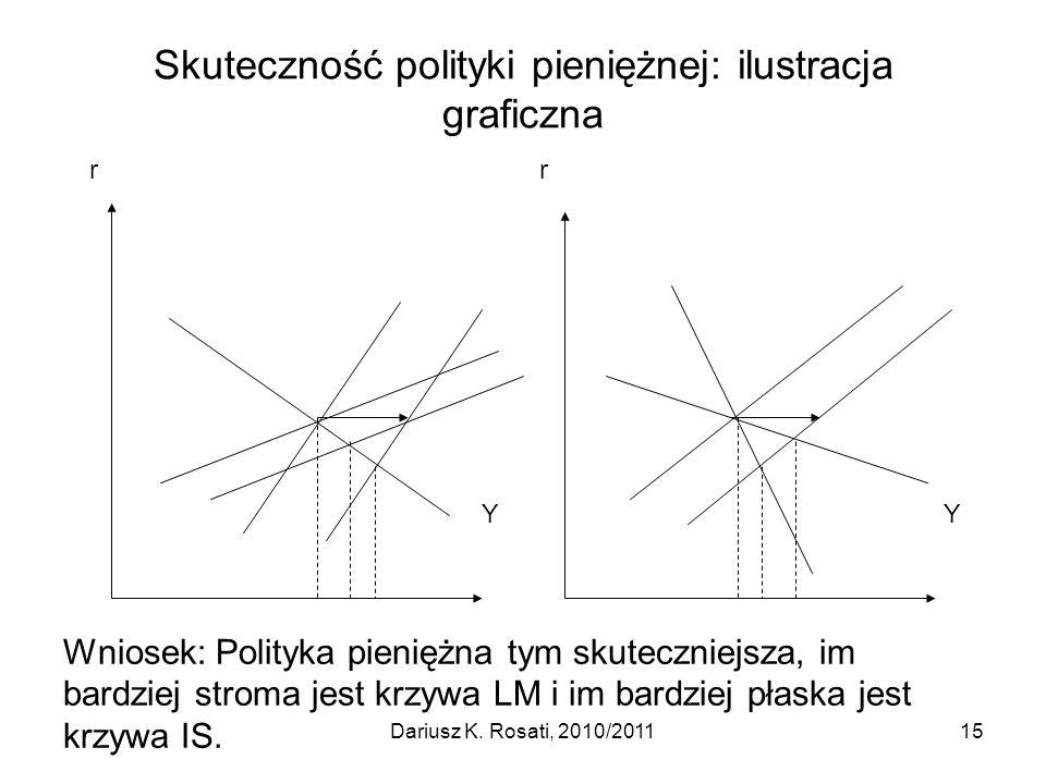 Skuteczność polityki pieniężnej: ilustracja graficzna