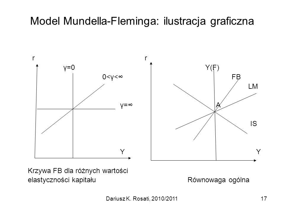 Model Mundella-Fleminga: ilustracja graficzna