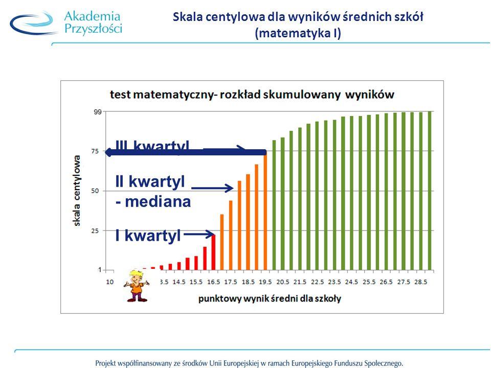 Skala centylowa dla wyników średnich szkół (matematyka I)