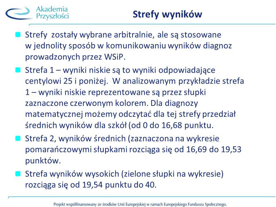 Strefy wyników Strefy zostały wybrane arbitralnie, ale są stosowane w jednolity sposób w komunikowaniu wyników diagnoz prowadzonych przez WSiP.