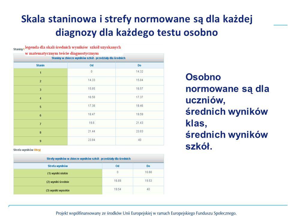 Skala staninowa i strefy normowane są dla każdej diagnozy dla każdego testu osobno